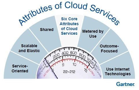 Gartner Attributes of Cloud Services