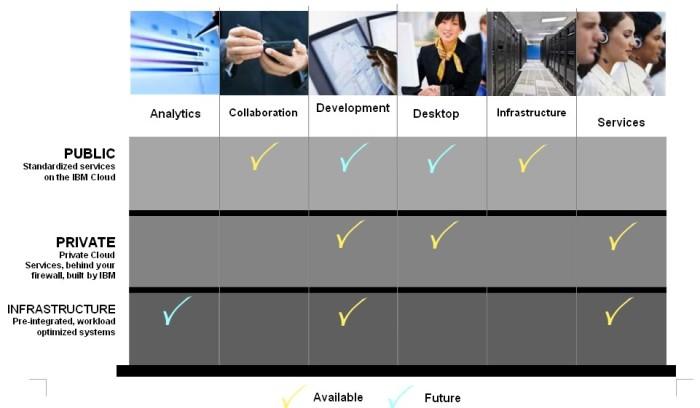 IBM Smart Business Framework