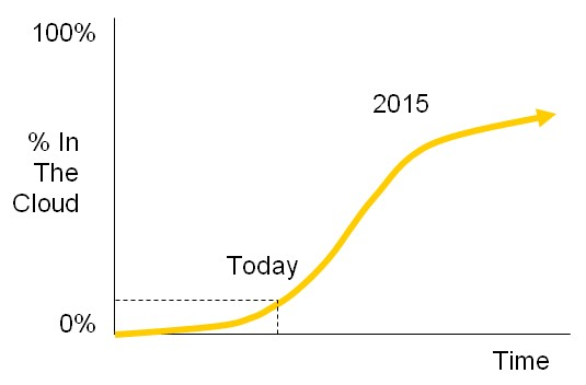 Cloud Penetration Curve