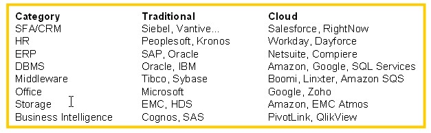 Traditional vs. Cloud