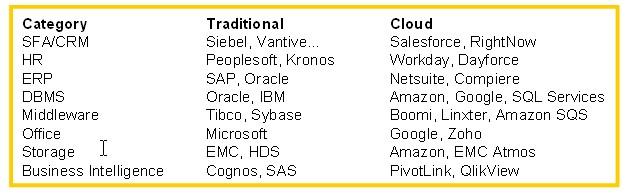 Traditional vs. Cloud