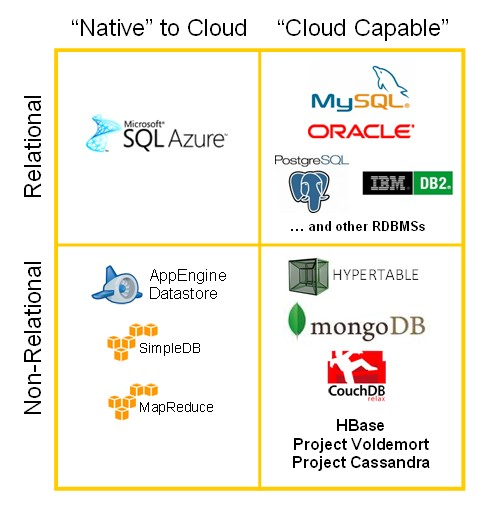 cloud database graphic