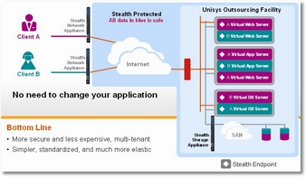 Unisys Cloud with Stealth