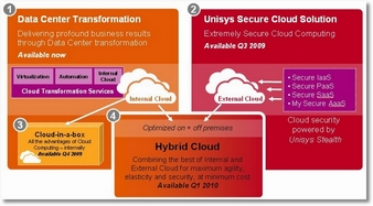 Unisys Cloud Vision